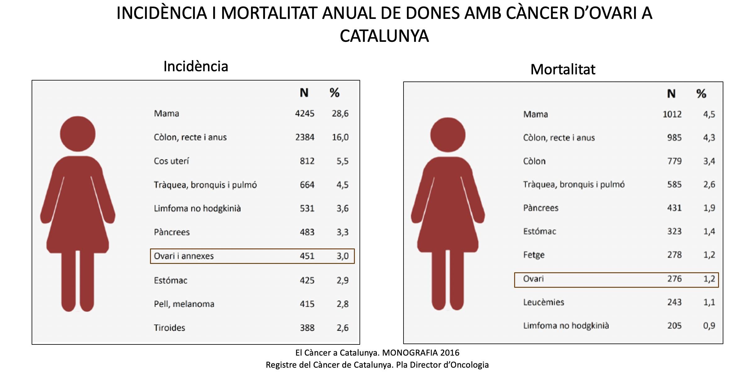 INCIDENCIA DEL CANCER OVARIO