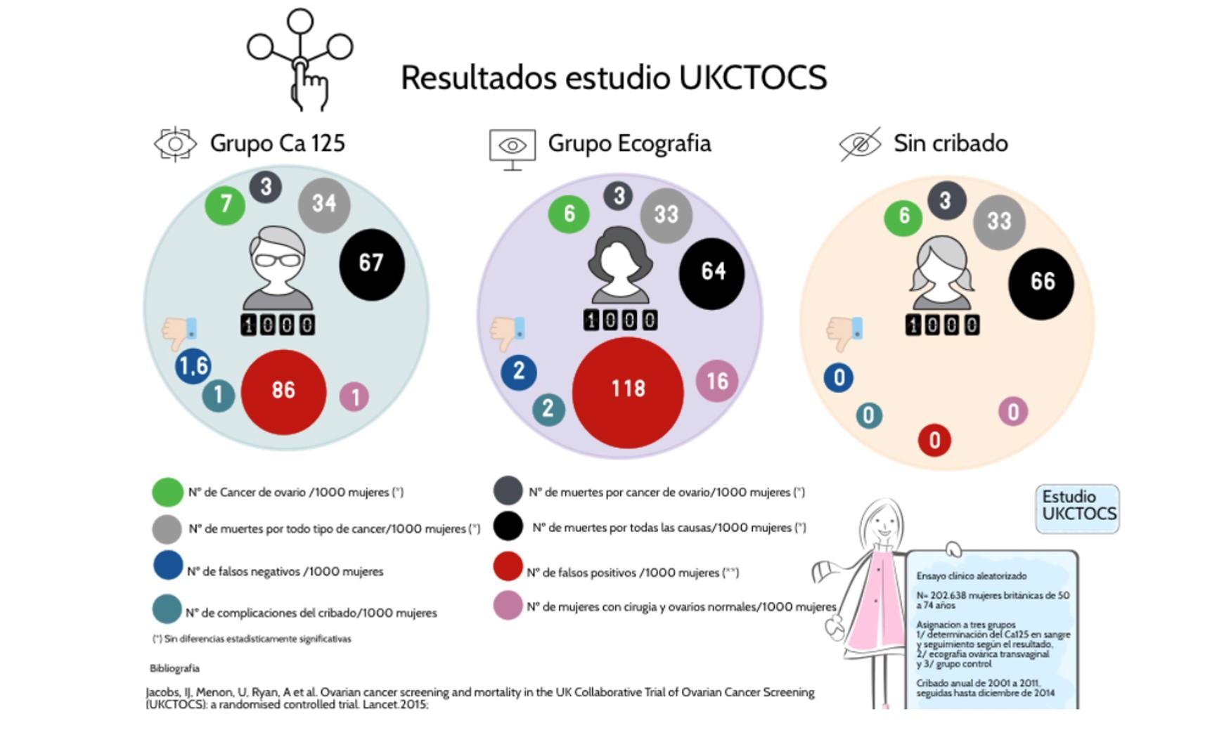 resultados del estudio UKCTOKS