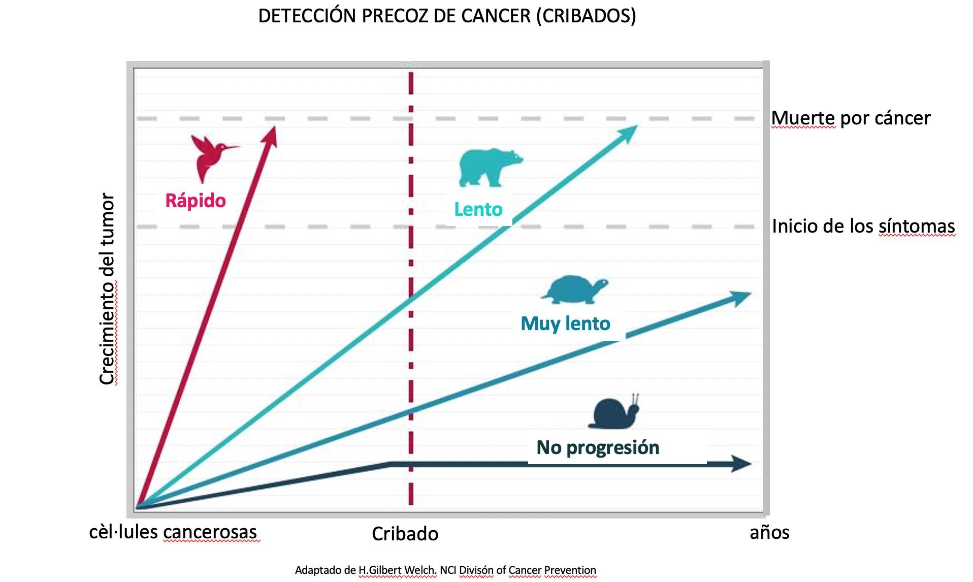 progresión del cáncer
