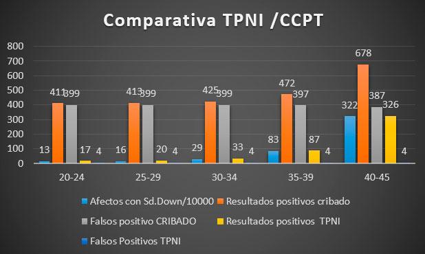comparativa tpni